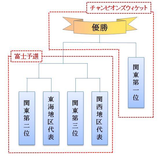 富士予選&CW仕組み_01